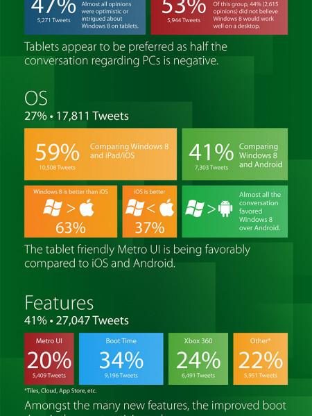 Windows 8: Through the Eyes of Consumers Infographic