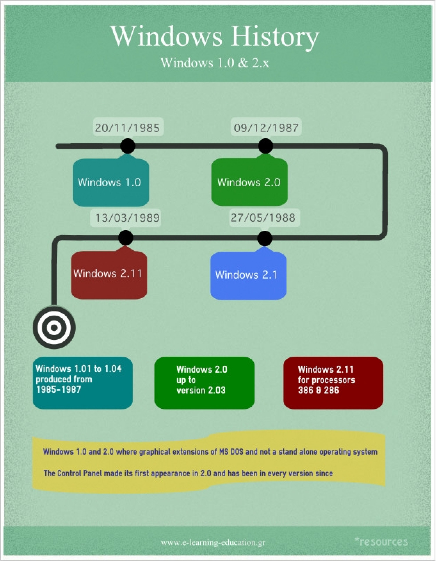 Windows History - Windows 1.0 & 2.x Infographic