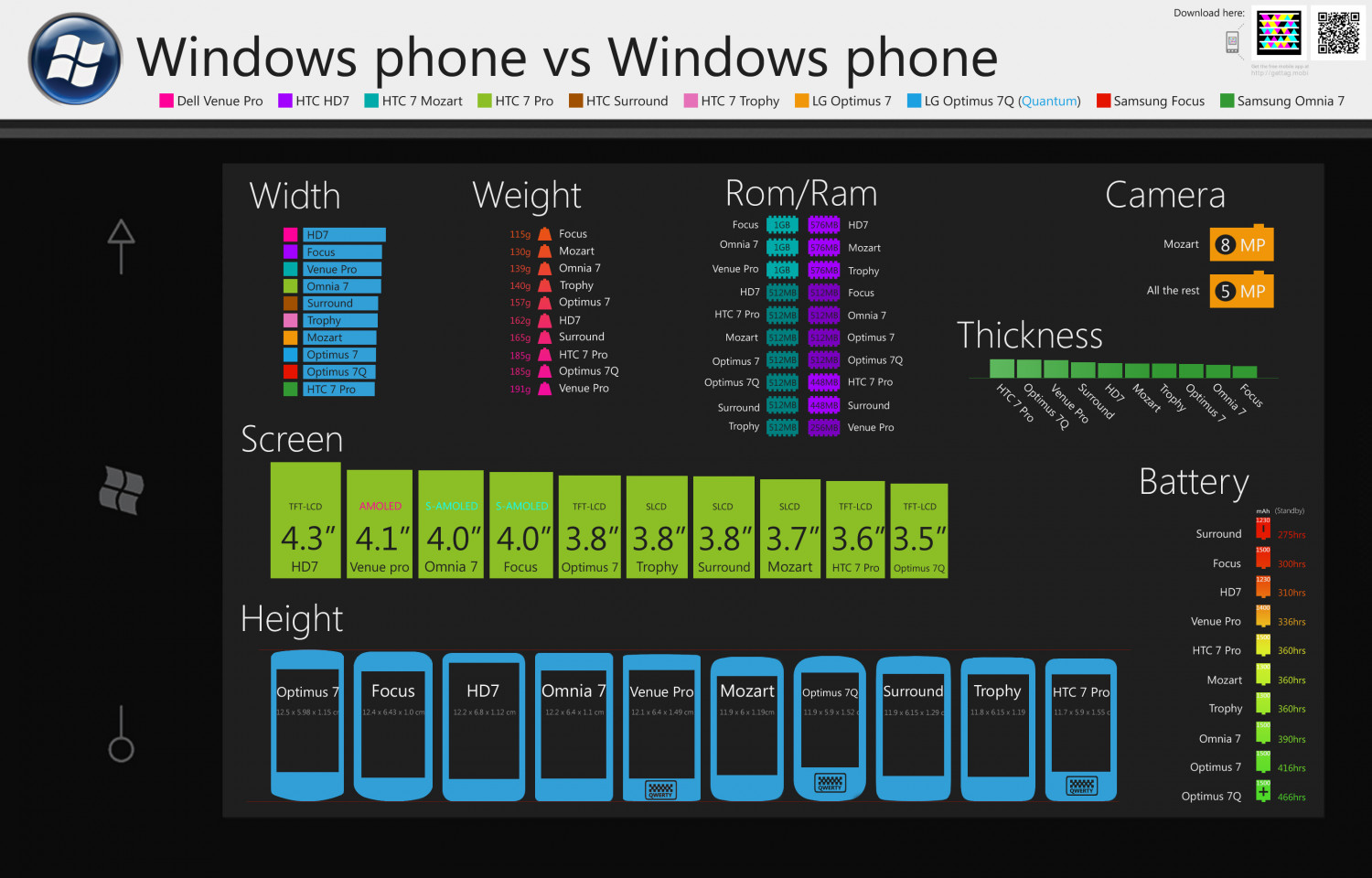 Windows Phone 7 vs Windows Phone 7 Infographic