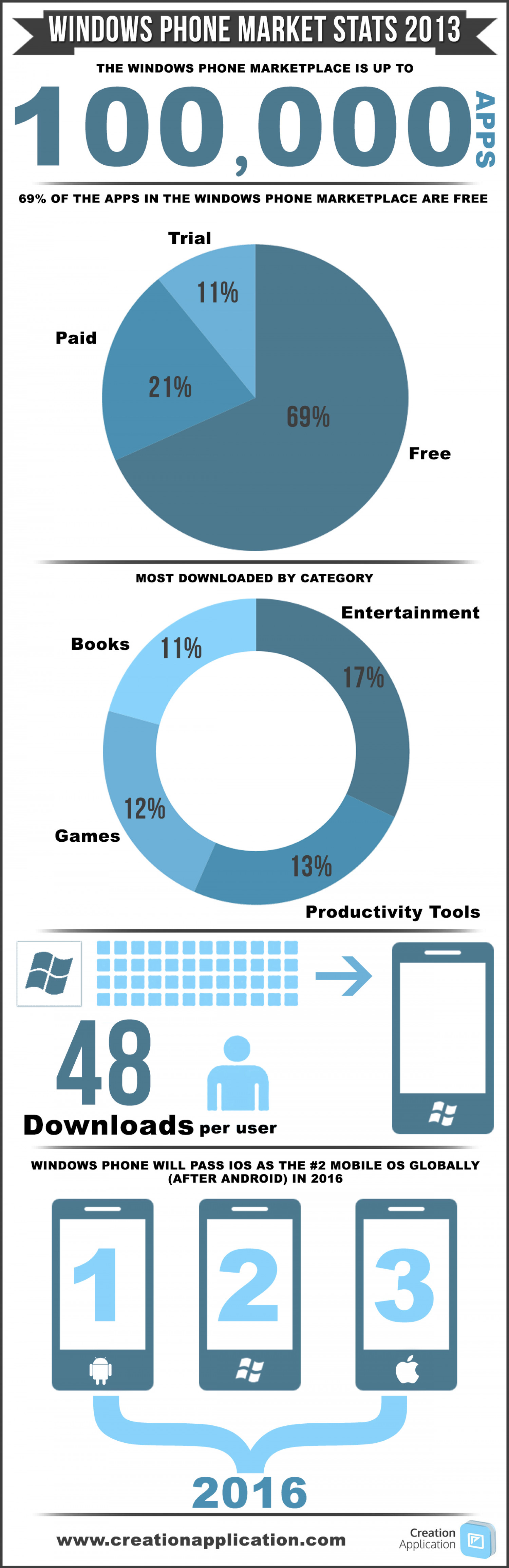 Windows Phone Market Infographic 2013 Infographic