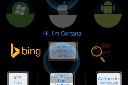 Windows Phone's Cortana To Launch On iOS And Android Platform Infographic