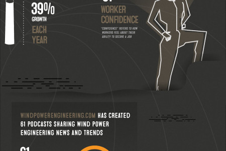 Winds of Change: Engineers in the Wind Energy Industry Infographic