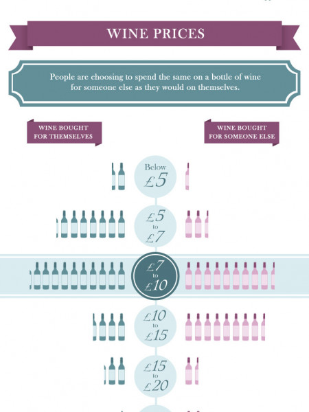Wine Buying Trends of 2013 Infographic