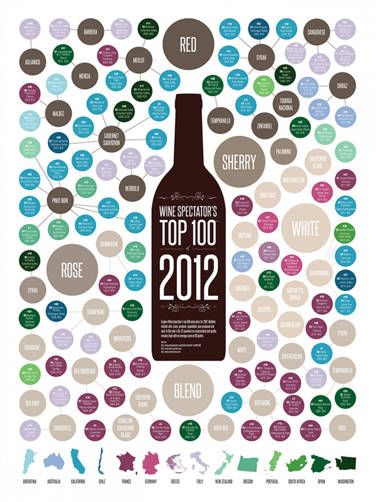 Wine Spectator's Top 100 of 2012 Infographic