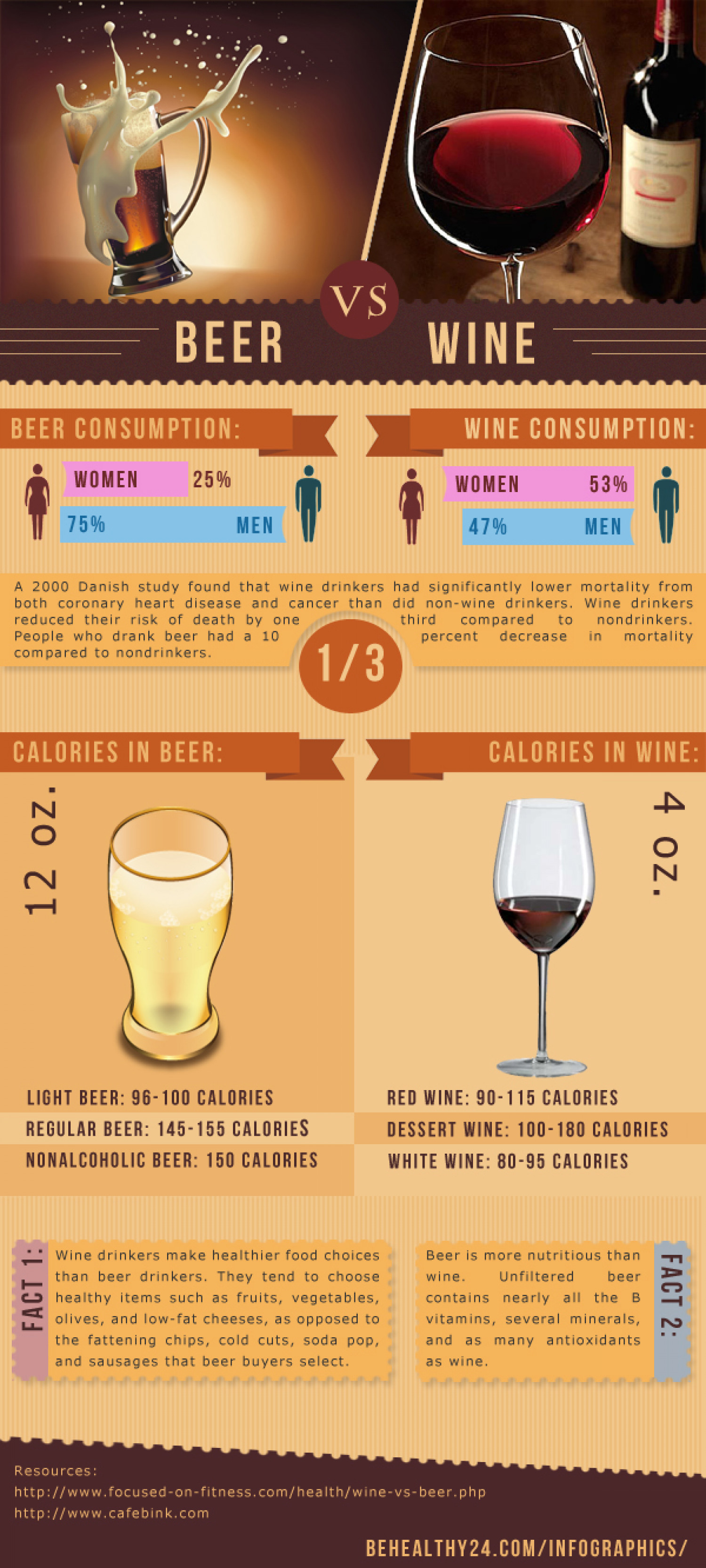 Wine vs Beer Infographic
