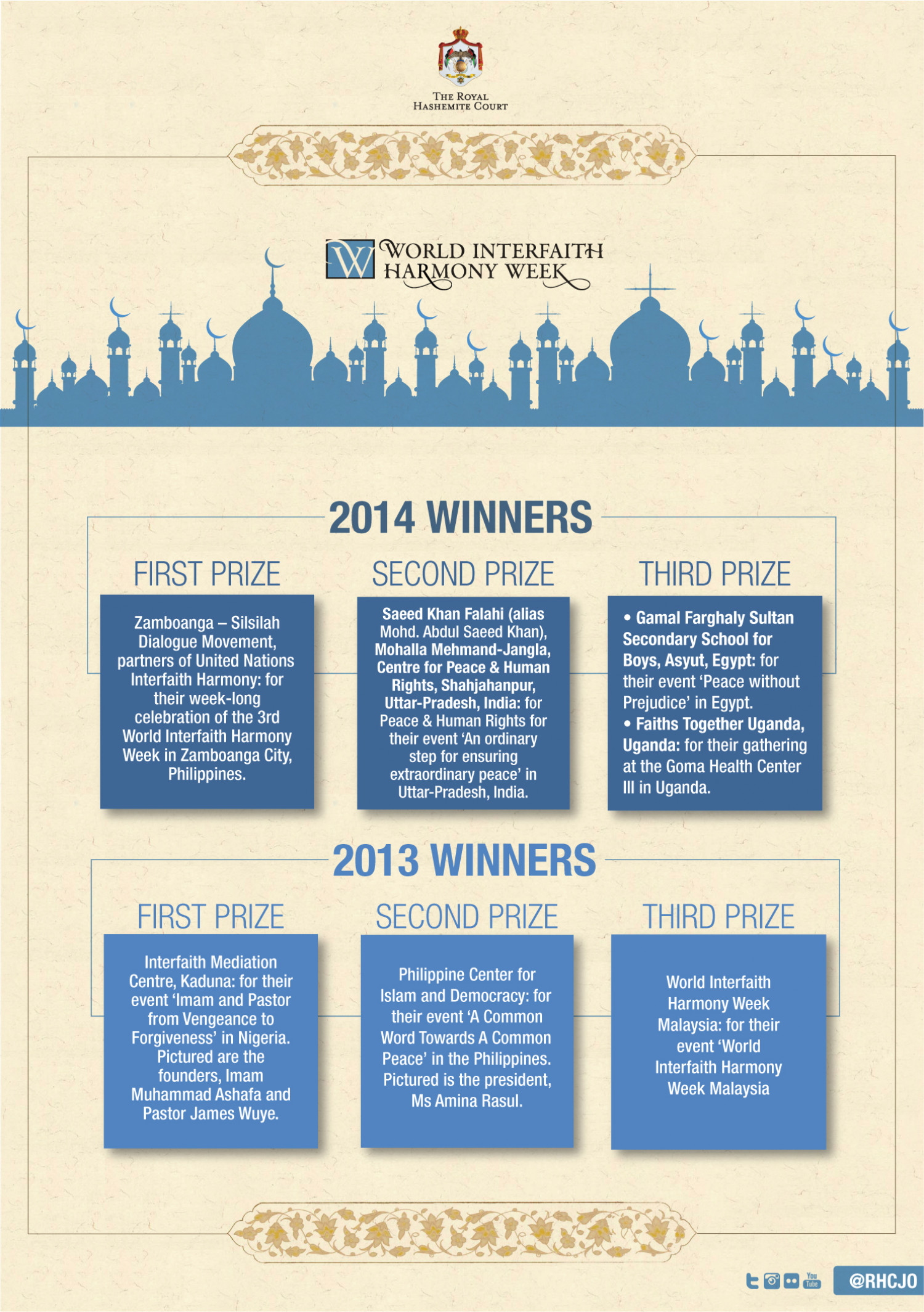 Winners of His Majesty King Abdullah II Prize for the World #Interfaith Harmony Week  Infographic