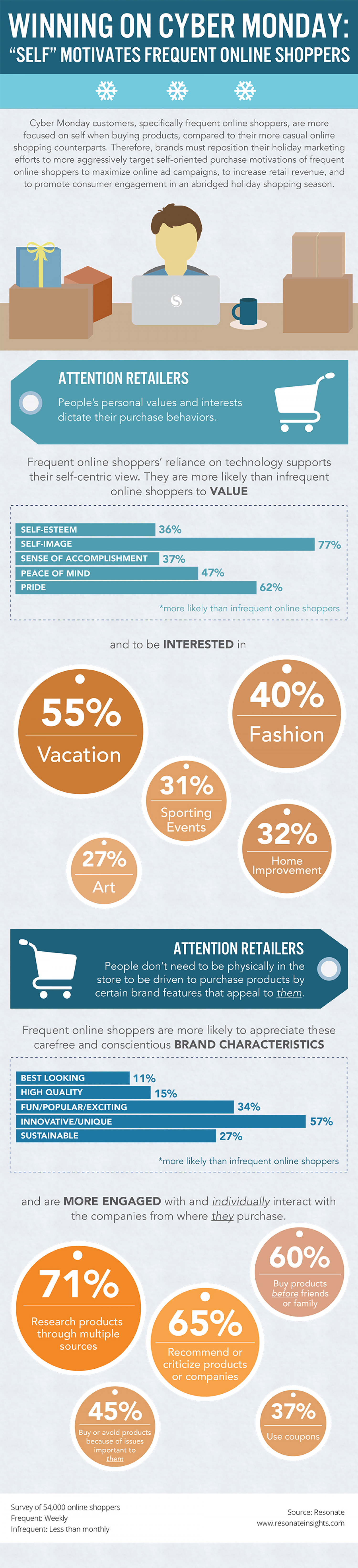 Winning on Cyber Monday Infographic