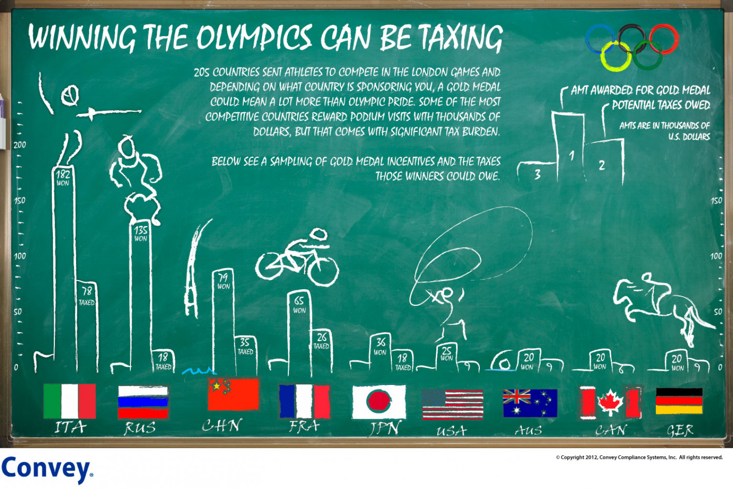 Winning the Olympics Can Be Taxing Infographic