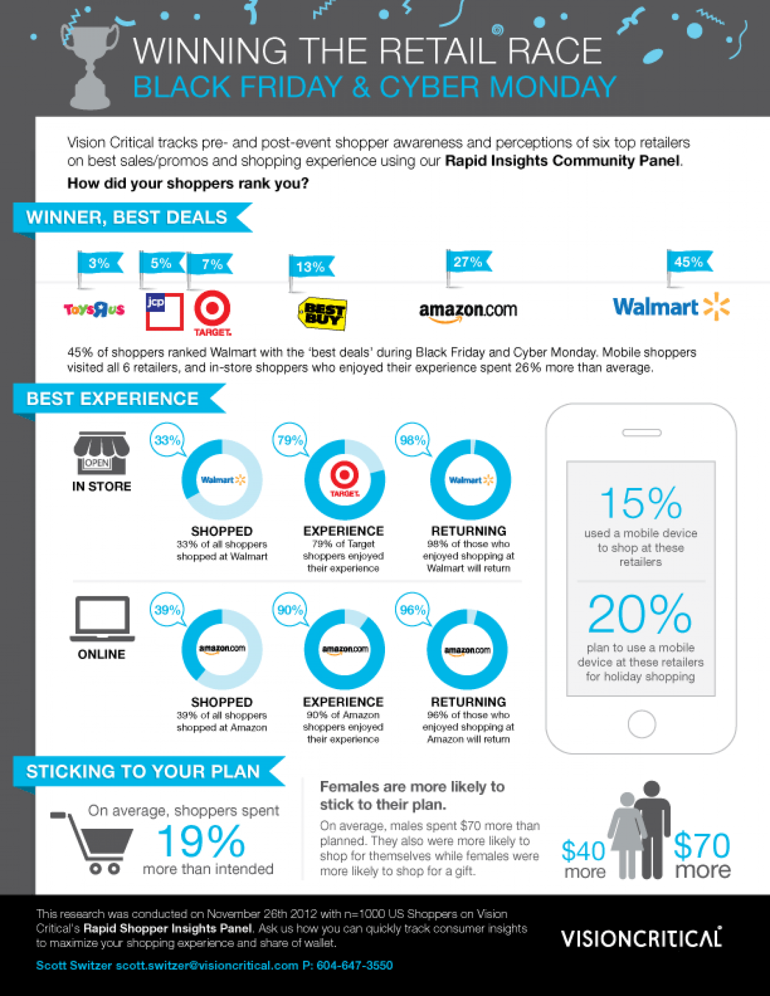 Winning the Retail Race Infographic