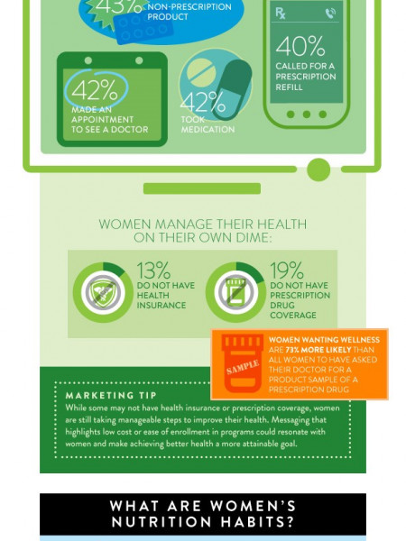 Winning With Women's Wellness Infographic