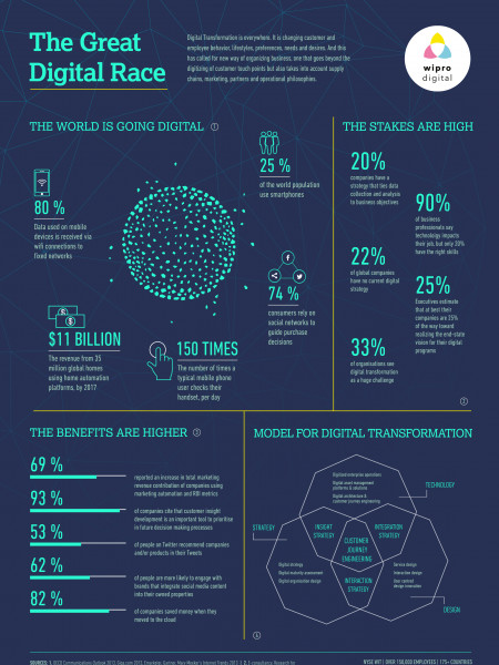 Winsights - Go Digital Infographic