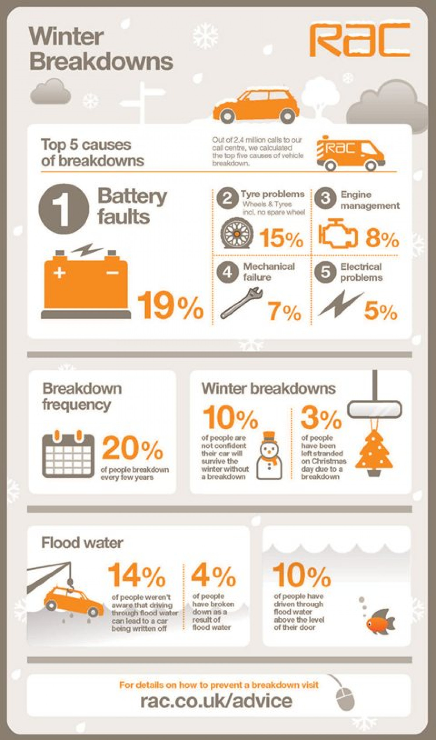Winter Breakdowns Infographic