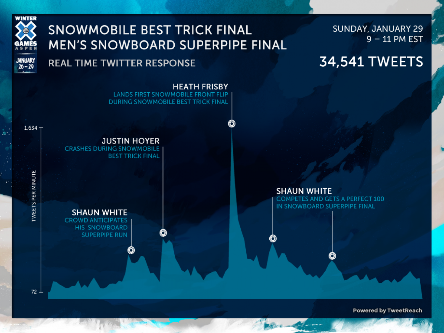 Winter X Games Real Time Twitter Response Infographic