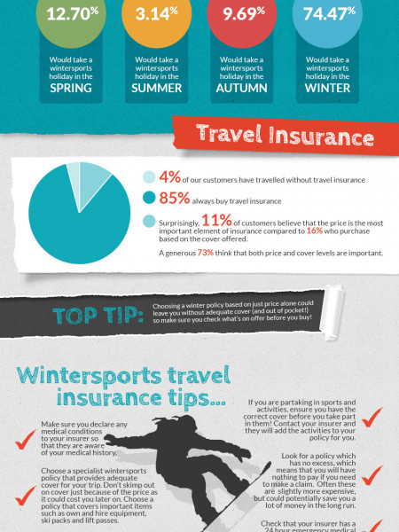 Wintersports Holidays Infographic