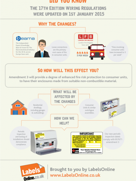 Wiring Regulations, amendment 3, 17th edition Infographic Infographic