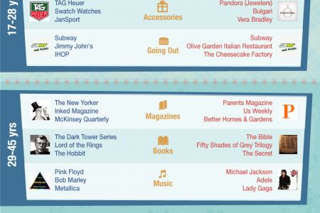 Wisdom's Holiday Gift Guide Infographic
