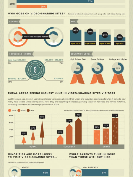 Wistia Infographic: One Nation Under Video Infographic