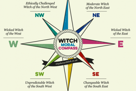 Witch Moral Compass Infographic