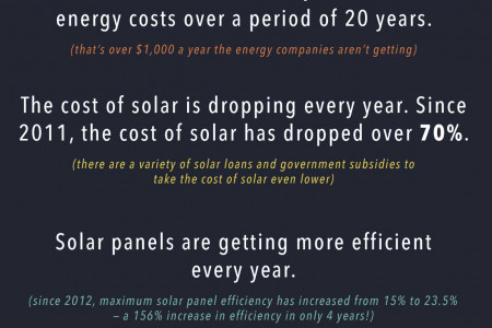 With Solar Panels, You'll be a Bigger Star Than the Sun Infographic