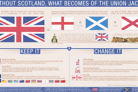 Without Scotland, What Becomes of the Union Jack? Infographic