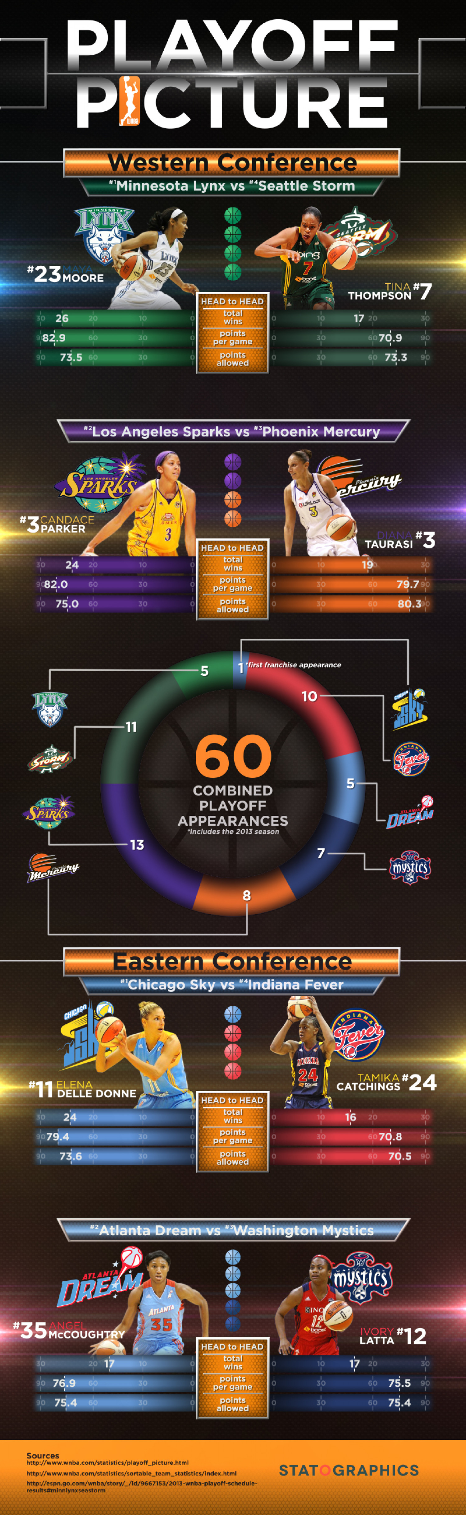 WNBA Playoff Picture Infographic
