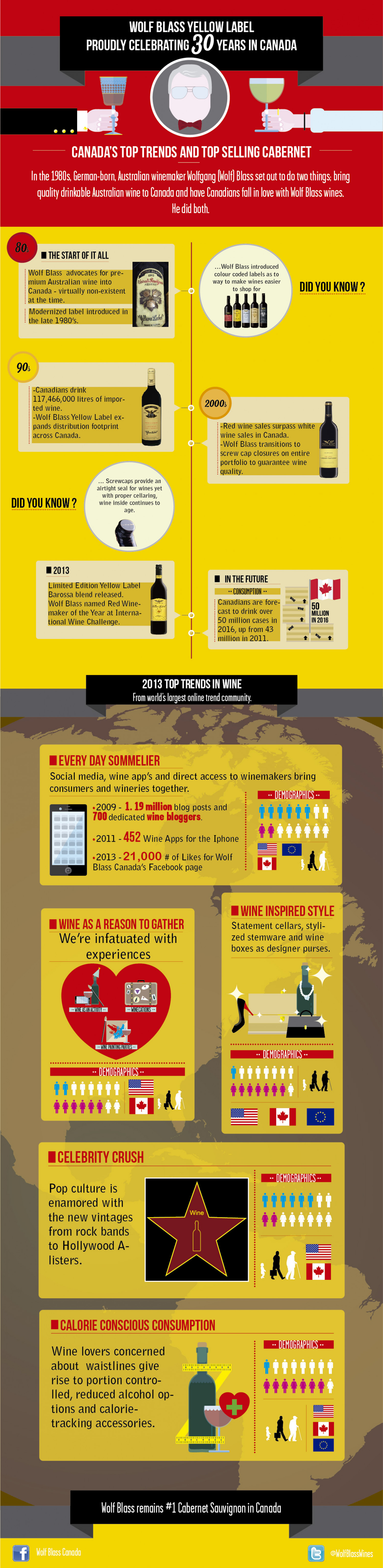 Wolf Blass Yellow Label: Proudly Celebrating 30 years in Canada Infographic