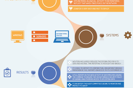 Wolfson case study by ZoneFox Infographic