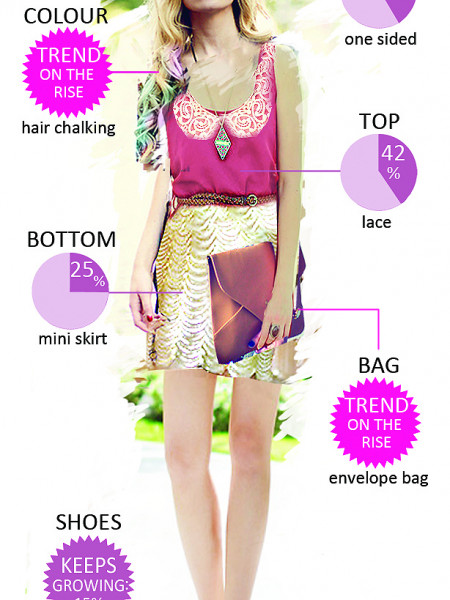 Woman Most Trendy Outfit july 2012 Infographic