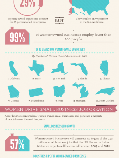 Woman's Touch: How Female-Owned Business Are Faring Infographic