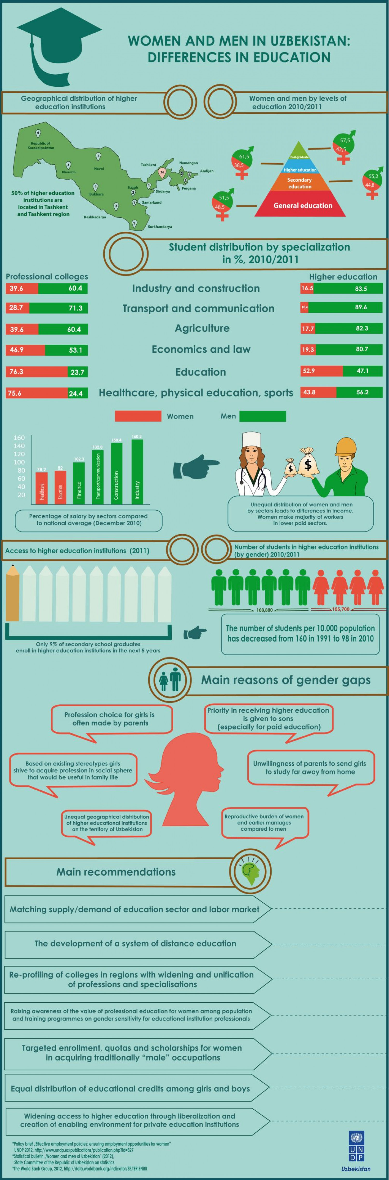 Women and men in Uzbekistan: difference in education Infographic