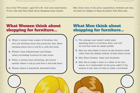 Women and Men, When they are shoping for Furniture Infographic