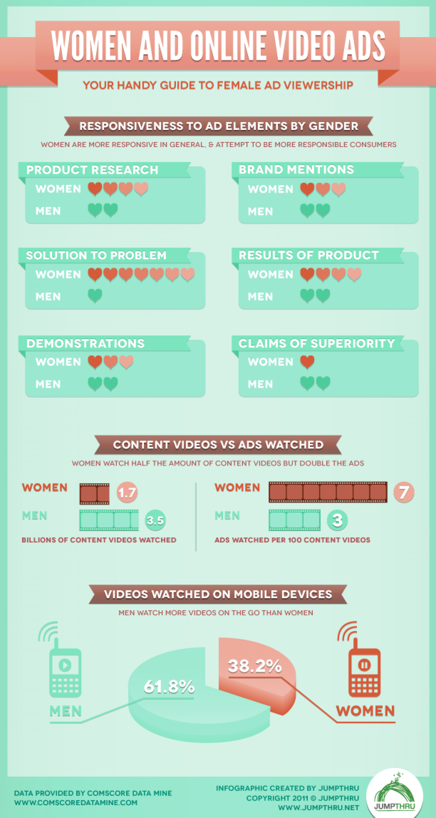 Women and Online Videos Infographic