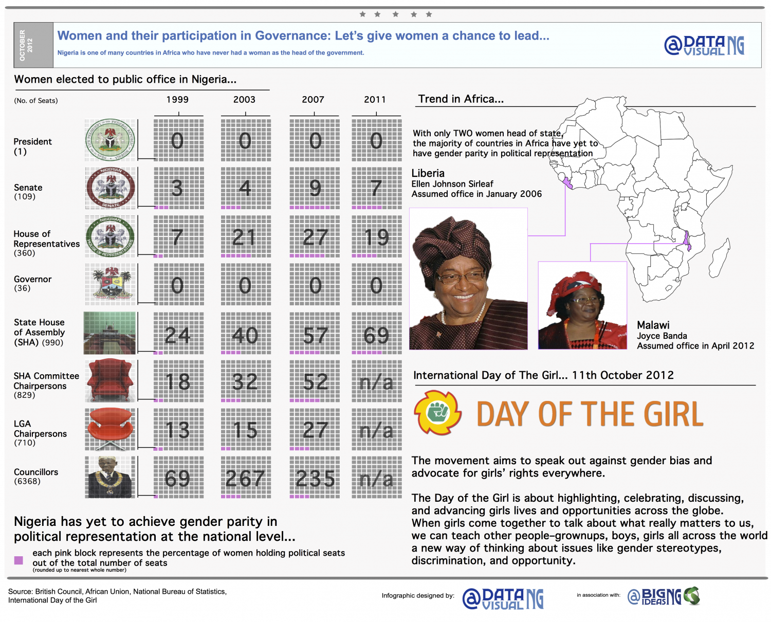 Women and their participation in governance Infographic