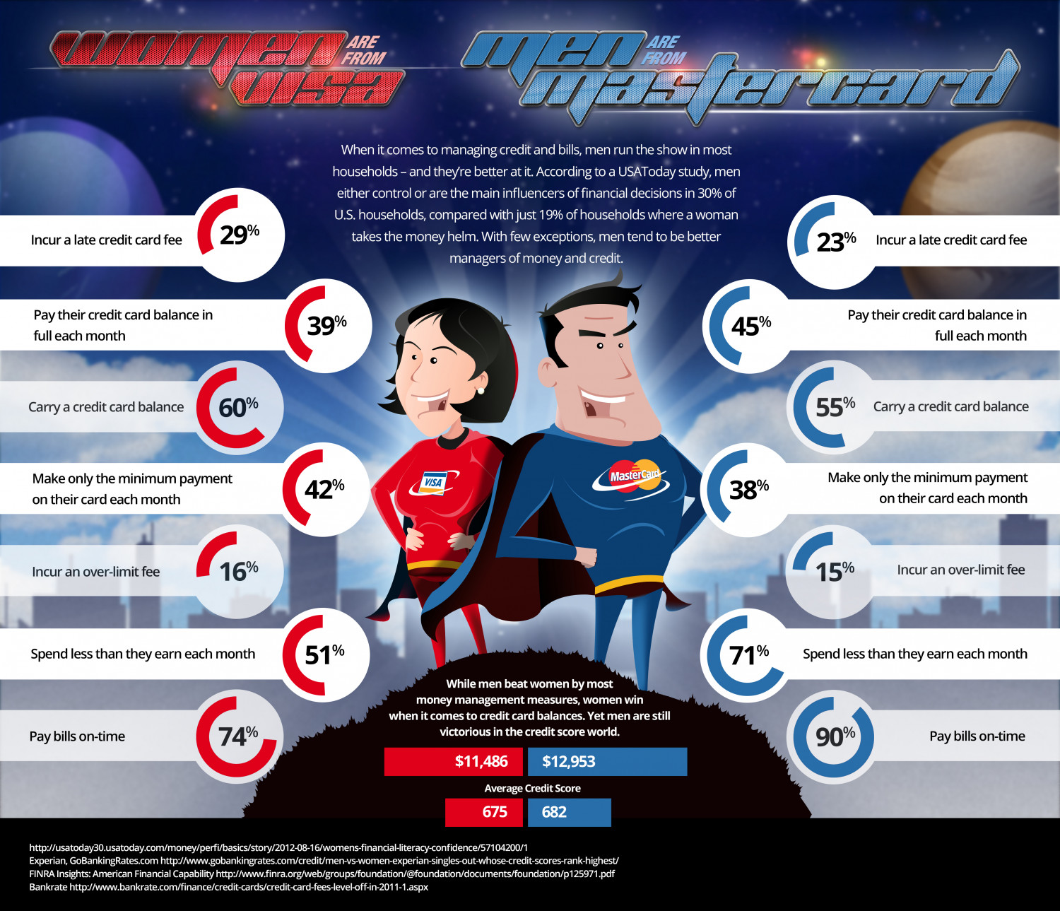 Women Are From Visa, Men Are From MasterCard Infographic