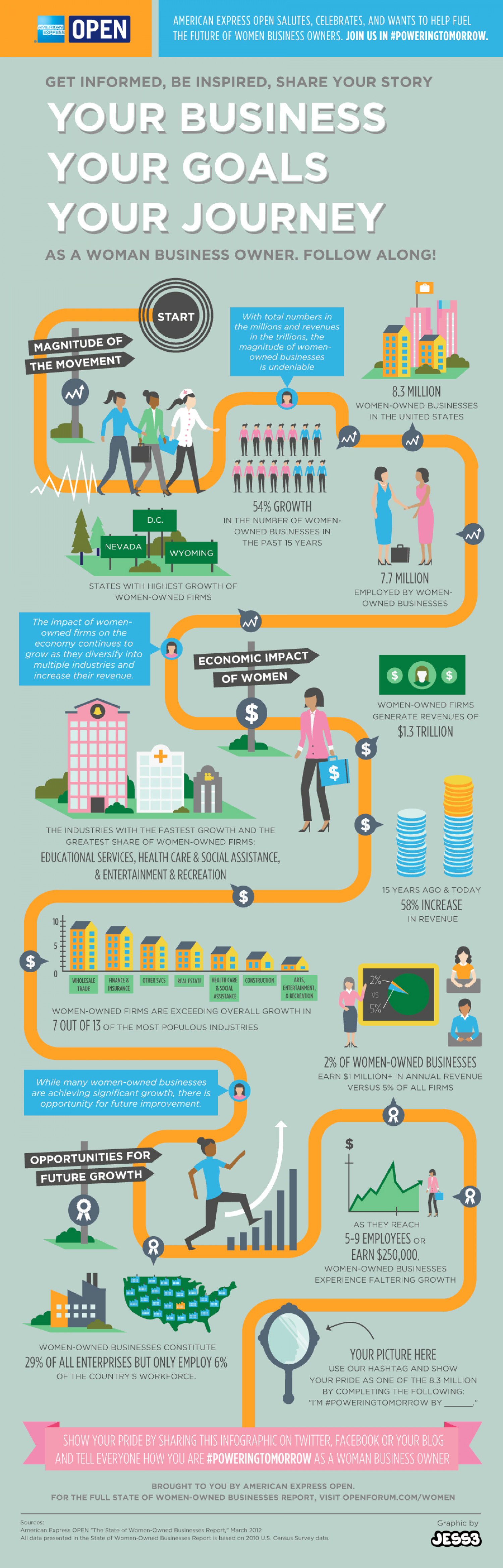 Women Business Owners are Powering Tomorrow Infographic