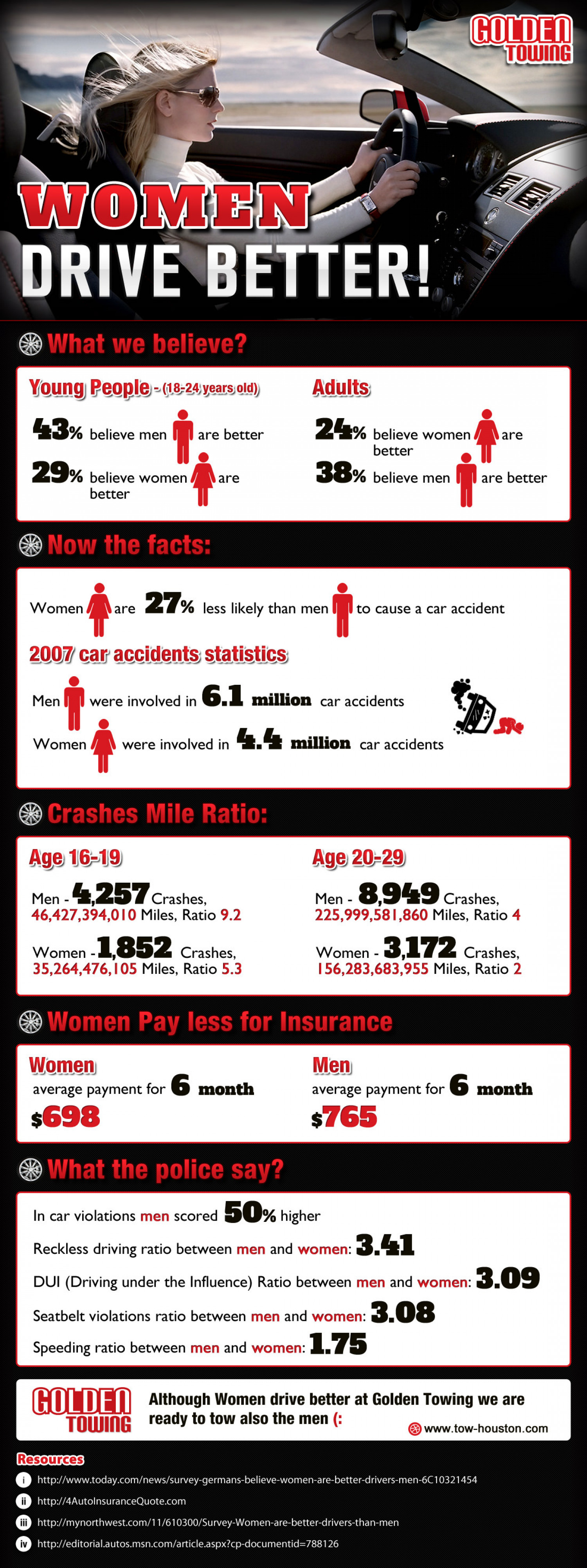 Women Drive Better Infographic