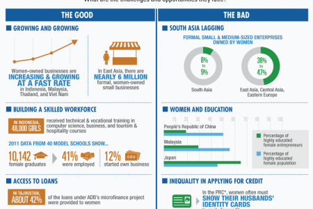 Women Entrepreneurs in Asia and the Pacific Infographic