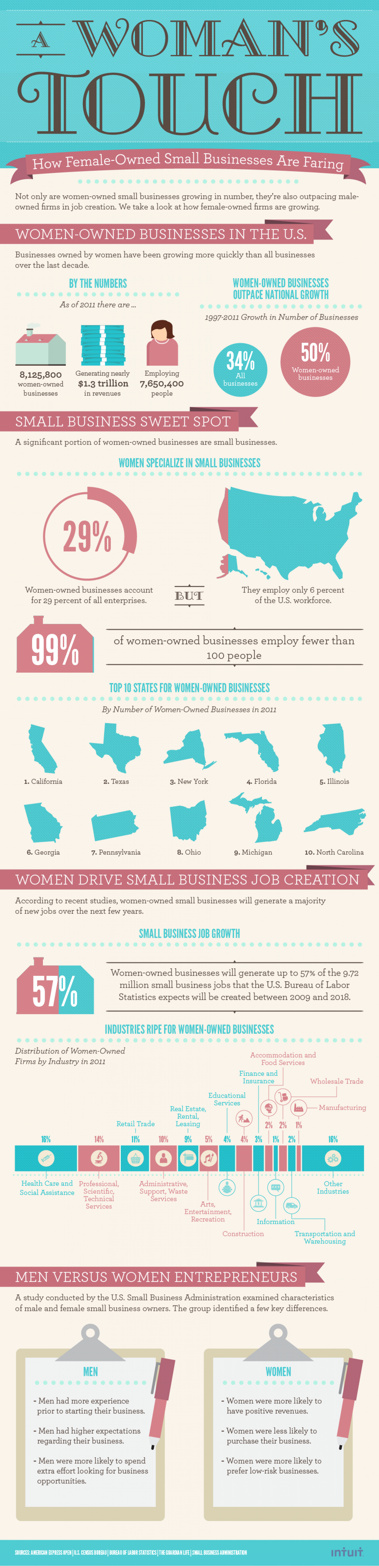 Women Flex Big Muscle In Small Business  Infographic