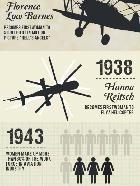 Women in Aviation Infographic