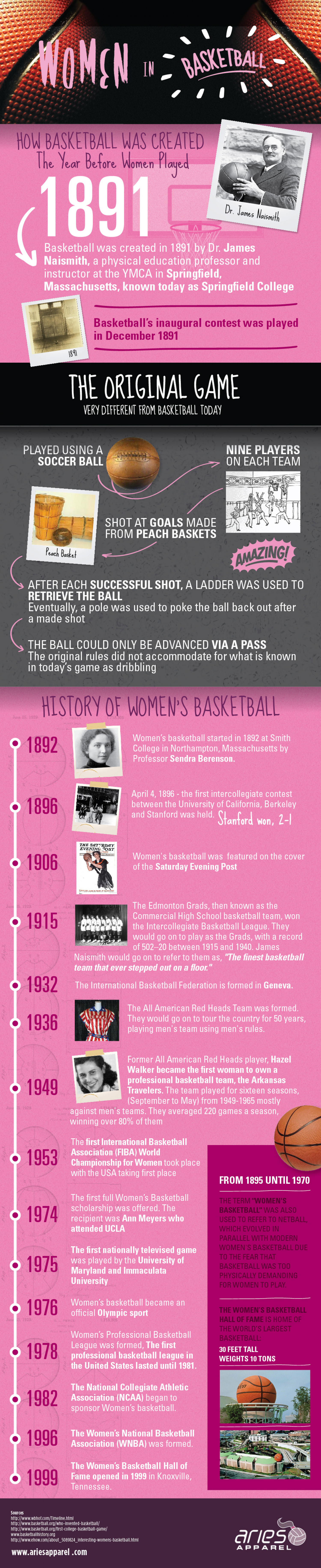 Women in Basketball  Infographic
