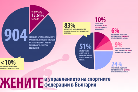 Women in Bulgarian sport management Infographic