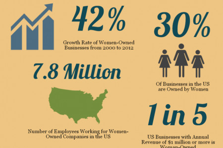 Women In Business Infographic Infographic