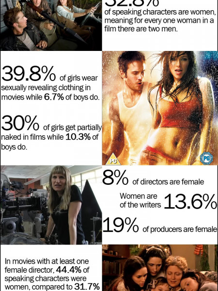 Women in Film by the Numbers Infographic