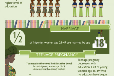 Women in Nigeria Infographic