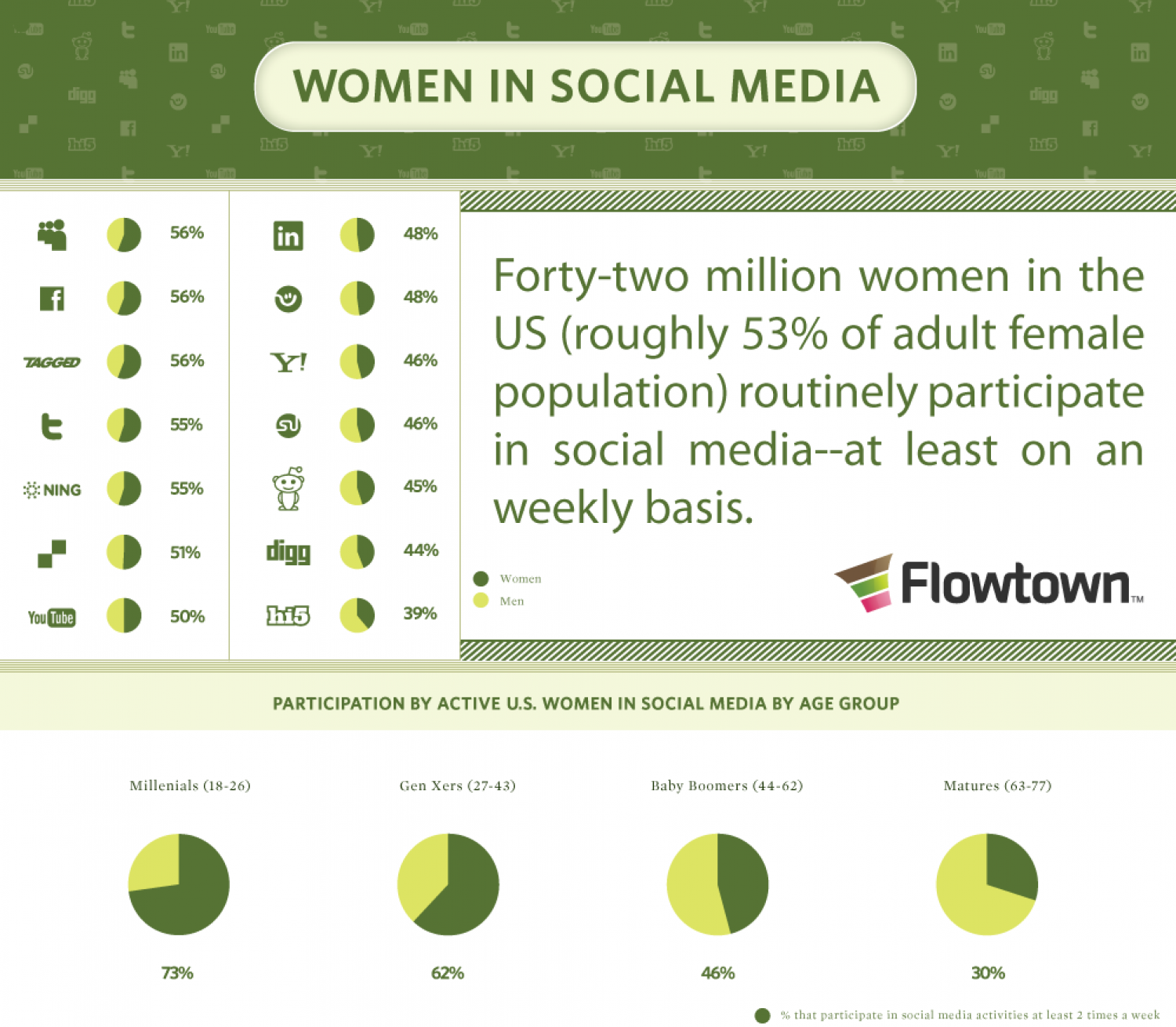 Women in Social Media Infographic