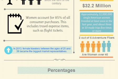 Women in the Skies Infographic