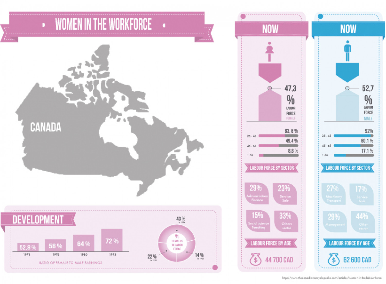 Women in the workforce Infographic