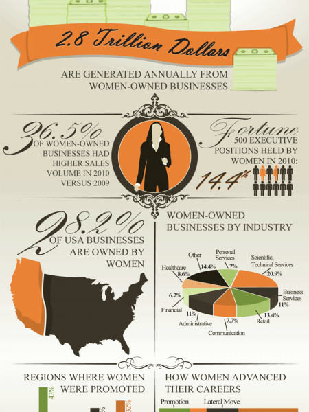 Women Mean Business Infographic