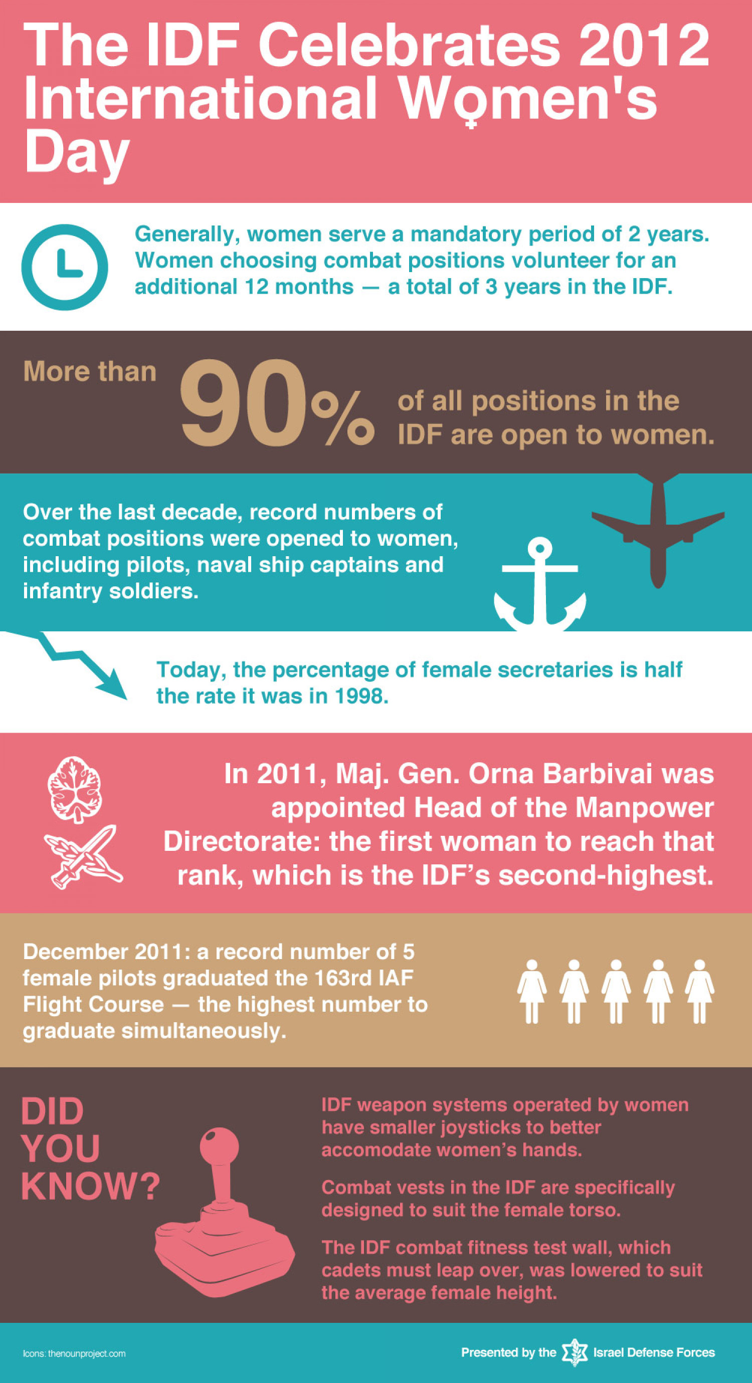Women of the IDF Infographic