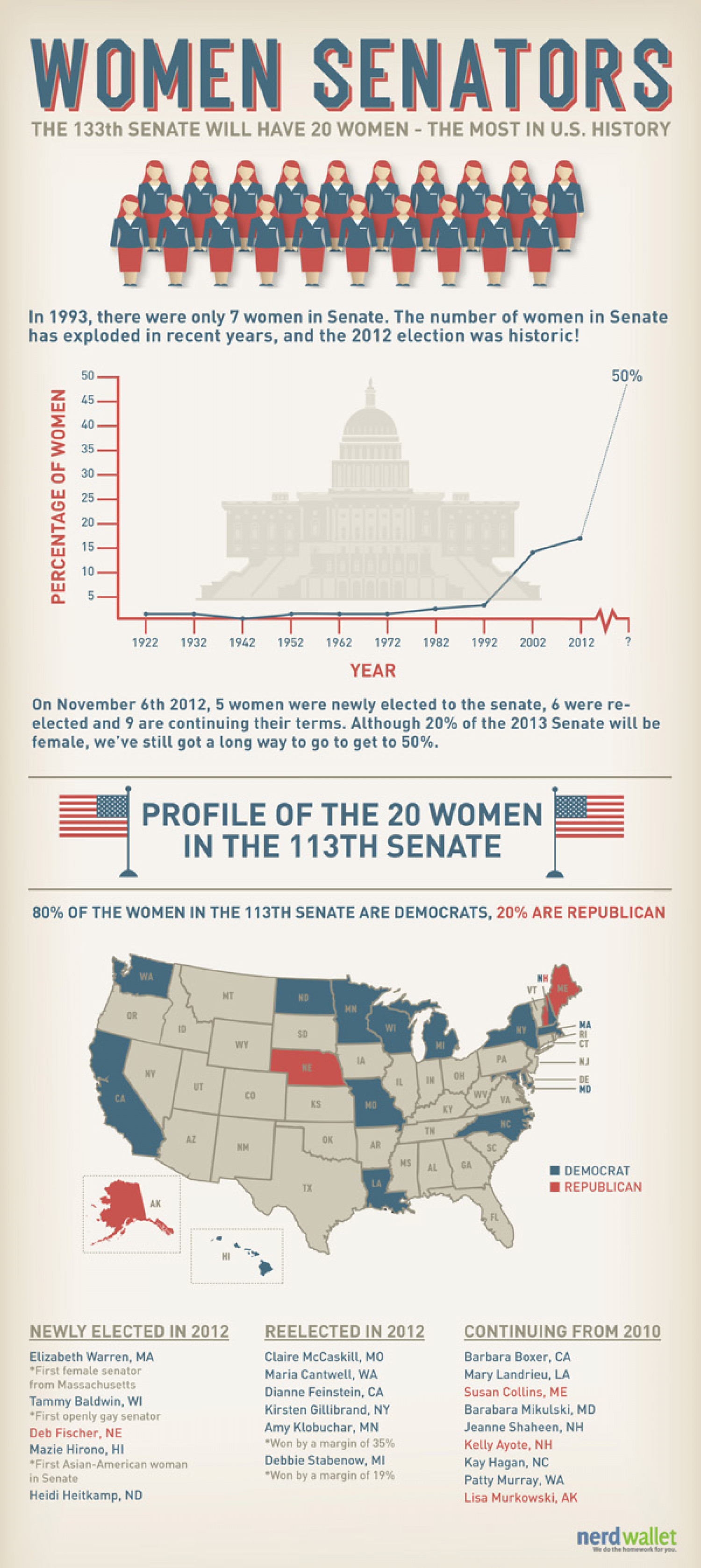Women Senators Infographic